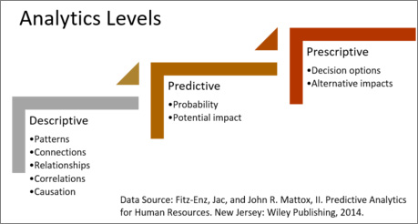 Step_Up_to_Predictive_Human_Capital_Analytics_Predictive_Analytics_IB.jpg