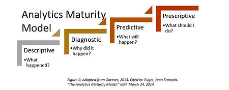 Analytics_Maturity_Model.jpg