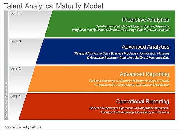 Build_Your_People_Analytics_on_a_Strong_Operational_Reporting_IB_Talent_analytics_maturity_model_IB.jpg