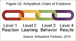 Can_You_Measure_the_Impact_of_Learning_on_your_Business_IC_Kirkpatrick_Chain_IC.jpg