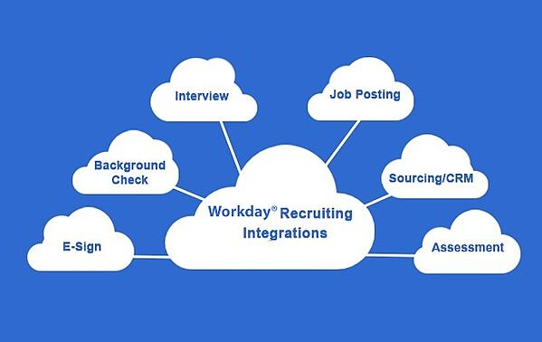 How Workday® Job Posting Integration Can Improve Your Recruiting_Image.jpg