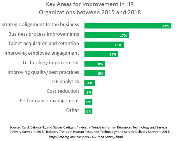 Key_Areas_for_Improvement_in_HR_Organizations_between_2015_and_2018.jpg