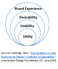 Key_question_in_user_experience_design.png