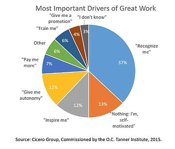 Why Social Recognition Can Be Your Most Powerful Employee Engagement Tool_IB_Cicero Group_IB.jpg