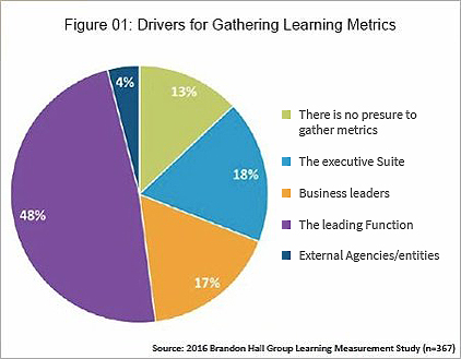 Can_You_Measure_the_Impact_of_Learning_on_your_Business_IB_Learning_Measurement_study_IB