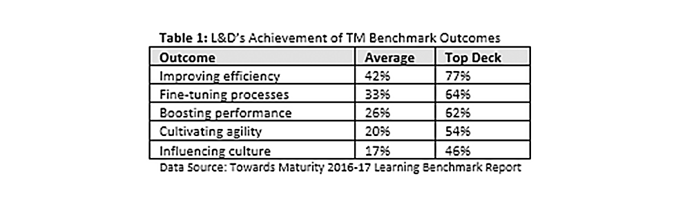 Dont Underestimate the Value of Estimation in Learning Impact Measurement_IB