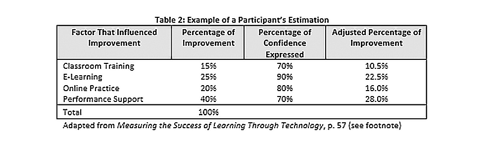 Dont Underestimate the Value of Estimation in Learning Impact Measurement_IC